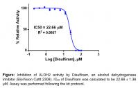 Aldehyde Dehydrogenase 2 Inhibitor Scree