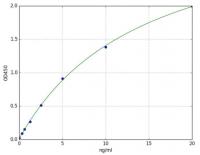Collagen Type I (COL1)(mouse) ELISA Kit