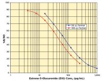 Estrone-3-Glucuronide (E1G) ELISA Kit