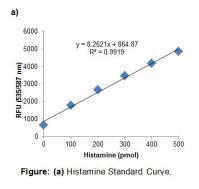 Histamine Assay Kit (Fluorometric)
