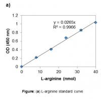 L-Arginine Assay Kit (Colorimetric)