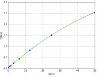 Myeloperoxidase (MPO)(Rat) ELISA Kit