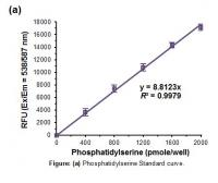 Phosphatidylserine Assay Kit (Fluorometr