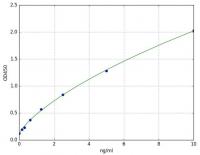 Platelet Activating Factor (PAF) ELISA K