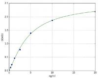 Succinate Dehydrogenase (SDH) (Rat) ELIS