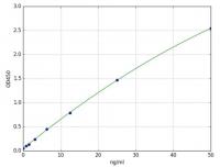 Superoxide Dismutase 1 (SOD1)(Rat) ELISA