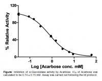 α-Glucosidase Inhibitor Screening Kit (C