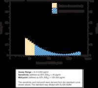 CAY501001-480 strip wells: tetranor-PGDM