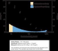 CAY514010-96 strip wells: Prostaglandin