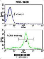 Flow cytometric analysis of NCI-H460 cel