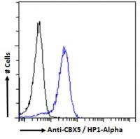 Flow cytometric analysis of paraformalde