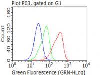 Flow cytometric analysis of living Jurka
