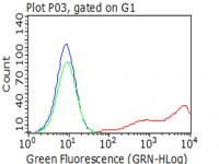 Flow cytometric analysis of living 293T